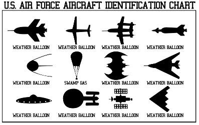 Us Aircraft Identification Chart