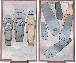 Disposition des Cercueils